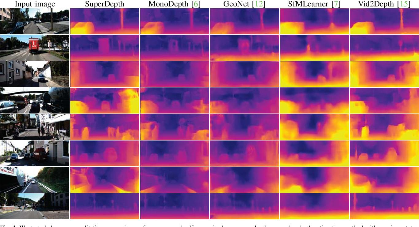 Figure 4 for SuperDepth: Self-Supervised, Super-Resolved Monocular Depth Estimation