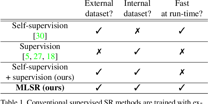 Figure 1 for Fast Adaptation to Super-Resolution Networks via Meta-Learning
