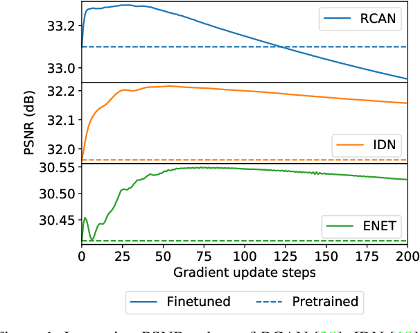 Figure 2 for Fast Adaptation to Super-Resolution Networks via Meta-Learning