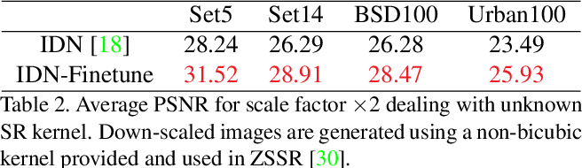 Figure 3 for Fast Adaptation to Super-Resolution Networks via Meta-Learning