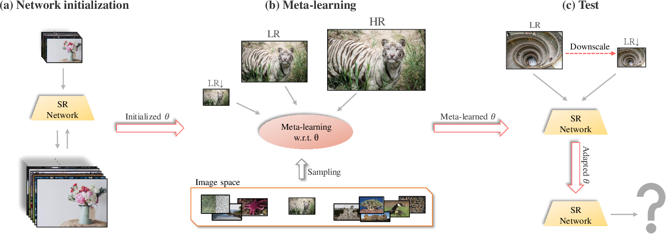 Figure 4 for Fast Adaptation to Super-Resolution Networks via Meta-Learning