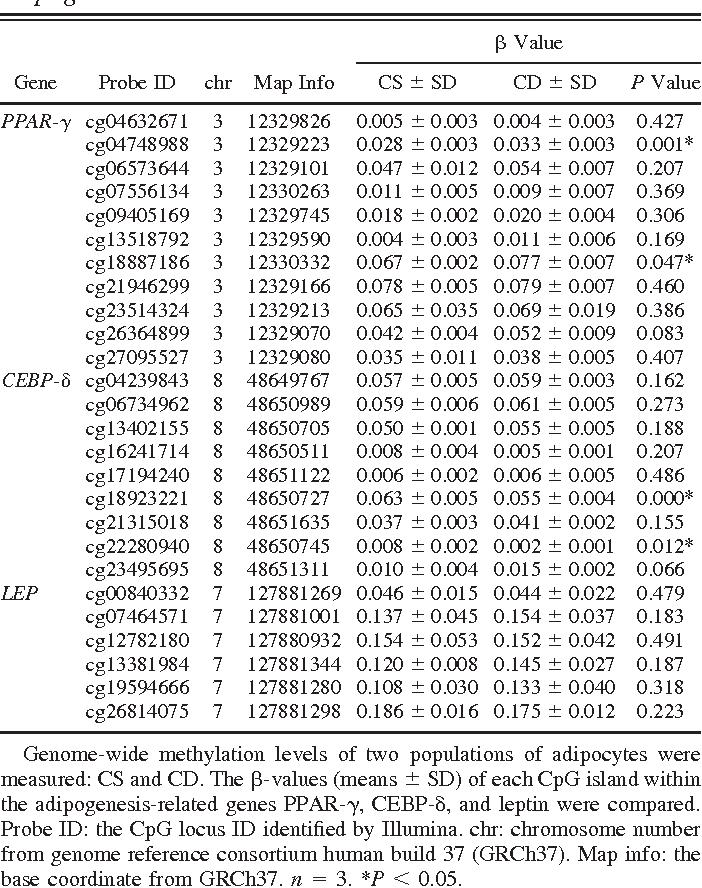 Table 1. CpG island methylation of genes related to adipogenesis