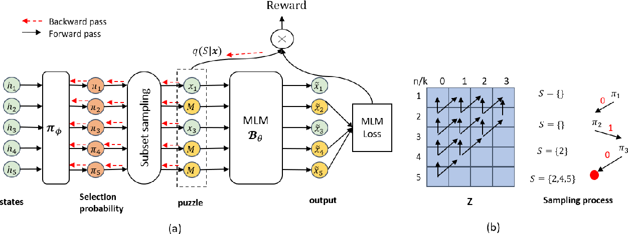 Figure 1 for Effective Unsupervised Domain Adaptation with Adversarially Trained Language Models