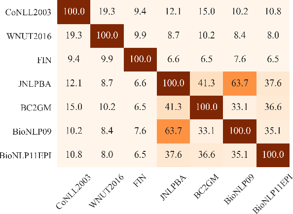 Figure 4 for Effective Unsupervised Domain Adaptation with Adversarially Trained Language Models