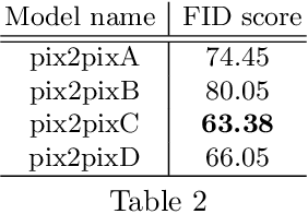 Figure 3 for Multiple Generative Adversarial Networks Analysis for Predicting Photographers' Retouching