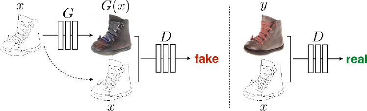 Figure 1 for Multiple Generative Adversarial Networks Analysis for Predicting Photographers' Retouching