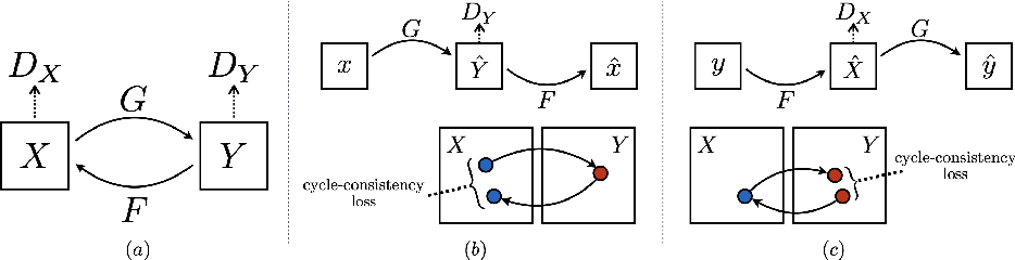 Figure 4 for Multiple Generative Adversarial Networks Analysis for Predicting Photographers' Retouching
