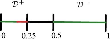 Figure 1 for When are Non-Parametric Methods Robust?