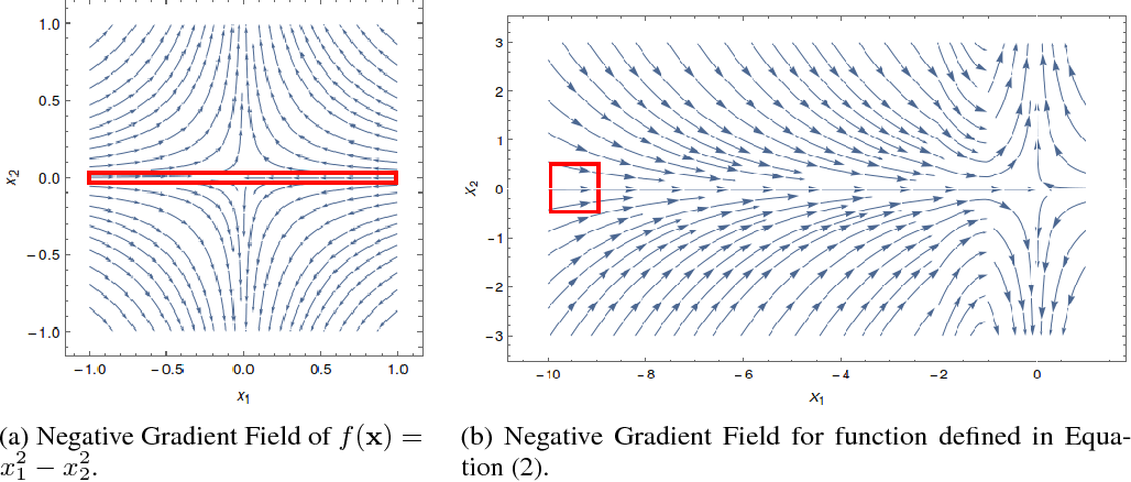 Figure 1 for Gradient Descent Can Take Exponential Time to Escape Saddle Points