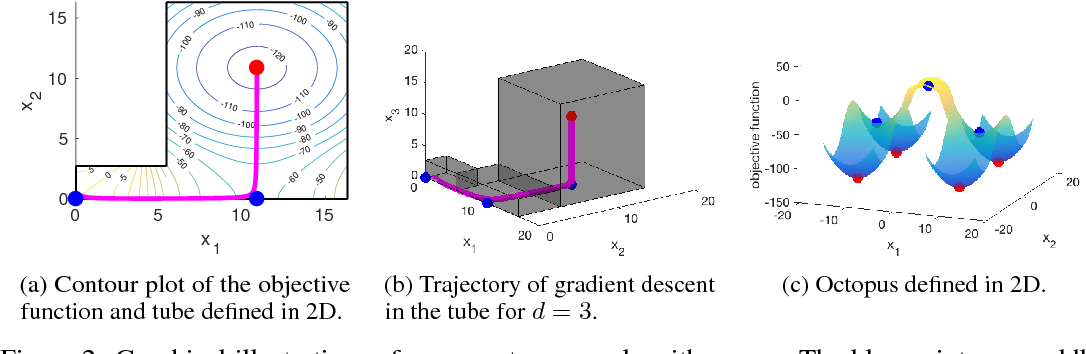 Figure 2 for Gradient Descent Can Take Exponential Time to Escape Saddle Points
