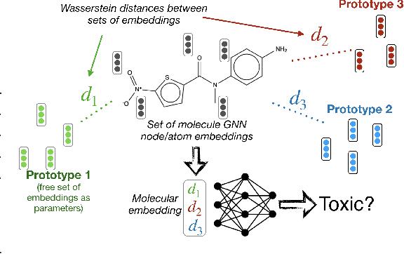 Figure 1 for Optimal Transport Graph Neural Networks