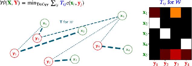 Figure 3 for Optimal Transport Graph Neural Networks