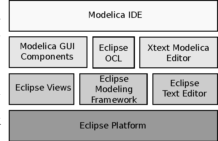 Figure 1: Overview of tools used in the Modelica IDE