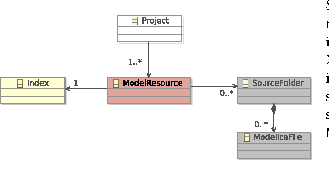 Figure 2: Data structure of the Modelica IDE