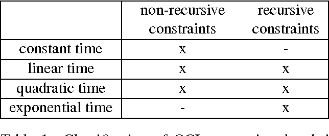 Table 1: Classification of OCL constraints by their complexity