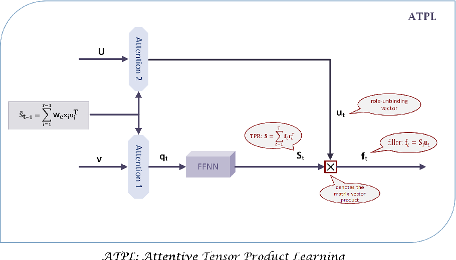 Figure 1 for Attentive Tensor Product Learning