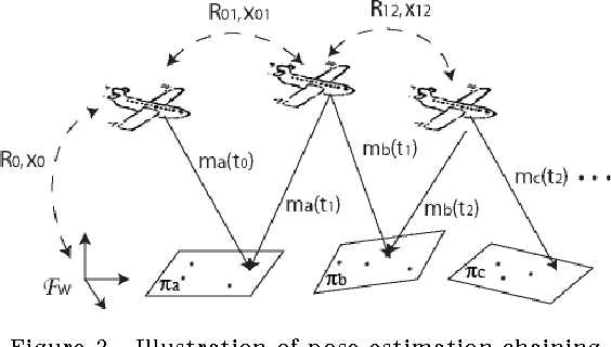 Position And Orientation Of An Aerial Vehicle Through Chained