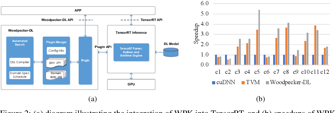 Figure 3 for Woodpecker-DL: Accelerating Deep Neural Networks via Hardware-Aware Multifaceted Optimizations