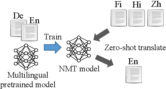 Figure 1 for Zero-shot Cross-lingual Transfer of Neural Machine Translation with Multilingual Pretrained Encoders