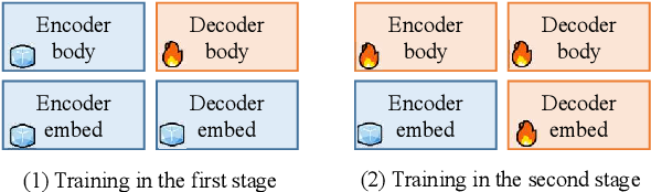 Figure 3 for Zero-shot Cross-lingual Transfer of Neural Machine Translation with Multilingual Pretrained Encoders