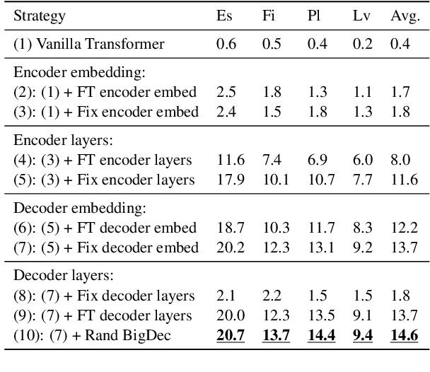 Figure 2 for Zero-shot Cross-lingual Transfer of Neural Machine Translation with Multilingual Pretrained Encoders