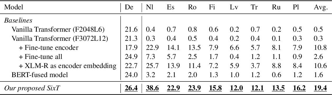 Figure 4 for Zero-shot Cross-lingual Transfer of Neural Machine Translation with Multilingual Pretrained Encoders
