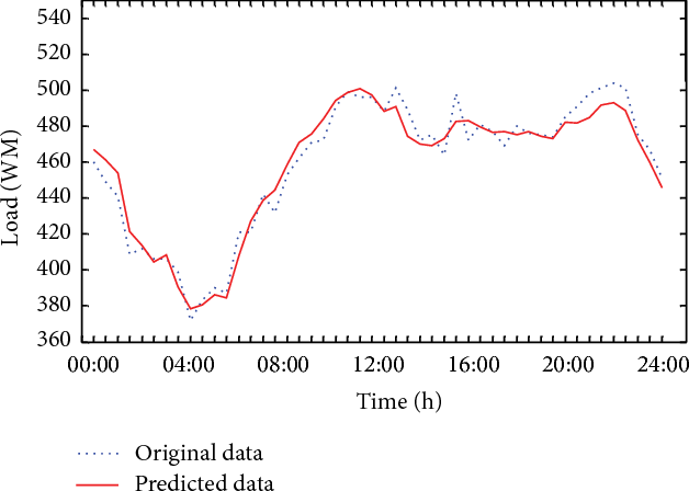 Figure 4 from Power Load Prediction Based on Fractal Theory