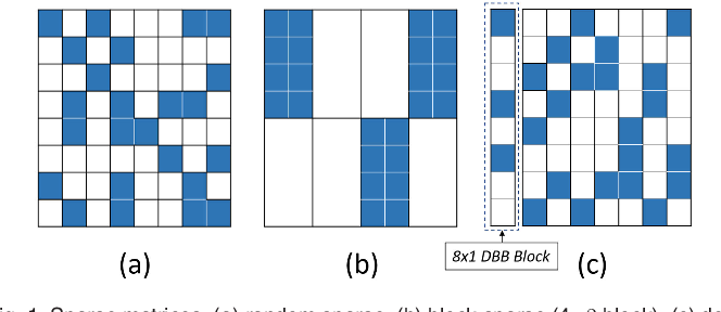 Figure 1 for Systolic Tensor Array: An Efficient Structured-Sparse GEMM Accelerator for Mobile CNN Inference