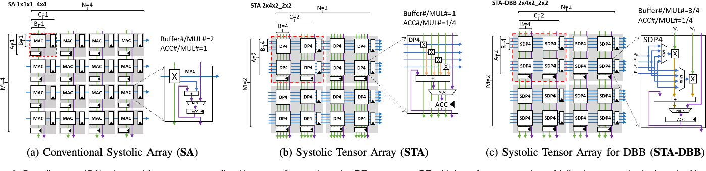 Figure 3 for Systolic Tensor Array: An Efficient Structured-Sparse GEMM Accelerator for Mobile CNN Inference