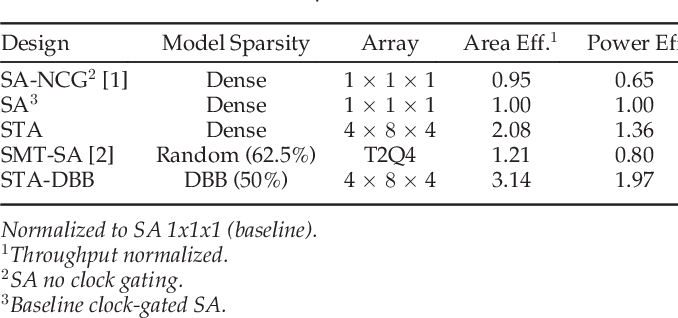 Figure 4 for Systolic Tensor Array: An Efficient Structured-Sparse GEMM Accelerator for Mobile CNN Inference