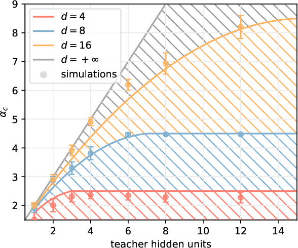 Figure 1 for Optimization and Generalization of Shallow Neural Networks with Quadratic Activation Functions