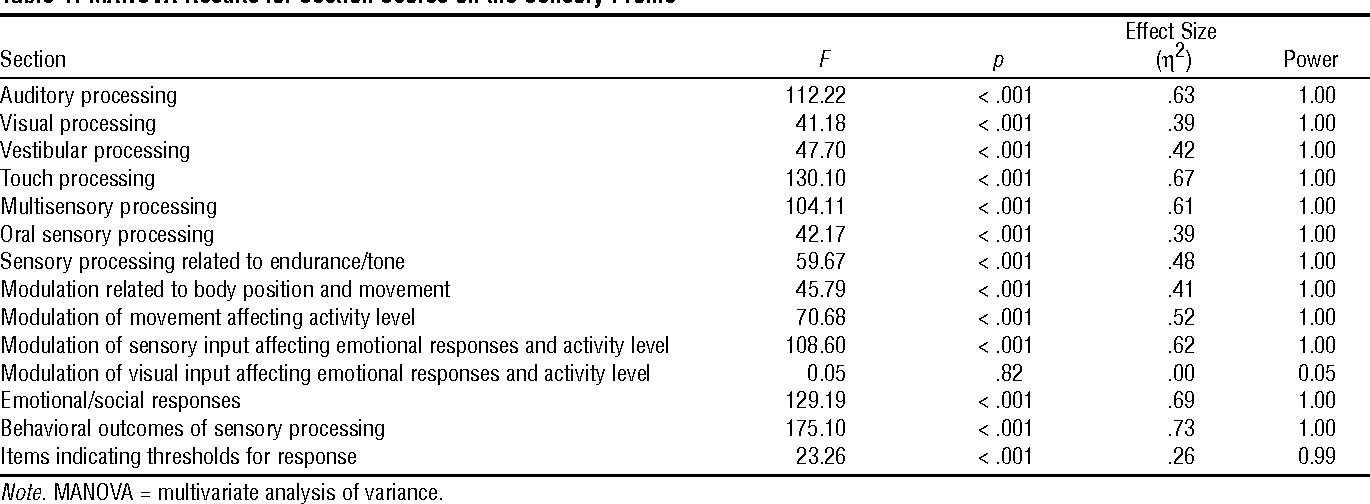 How Sensory Processing Issues Affect >> Table 1 From Sensory Processing Issues Associated With Asperger