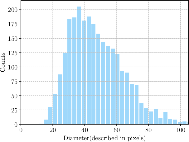 Figure 3 for A Novel and Efficient Tumor Detection Framework for Pancreatic Cancer via CT Images