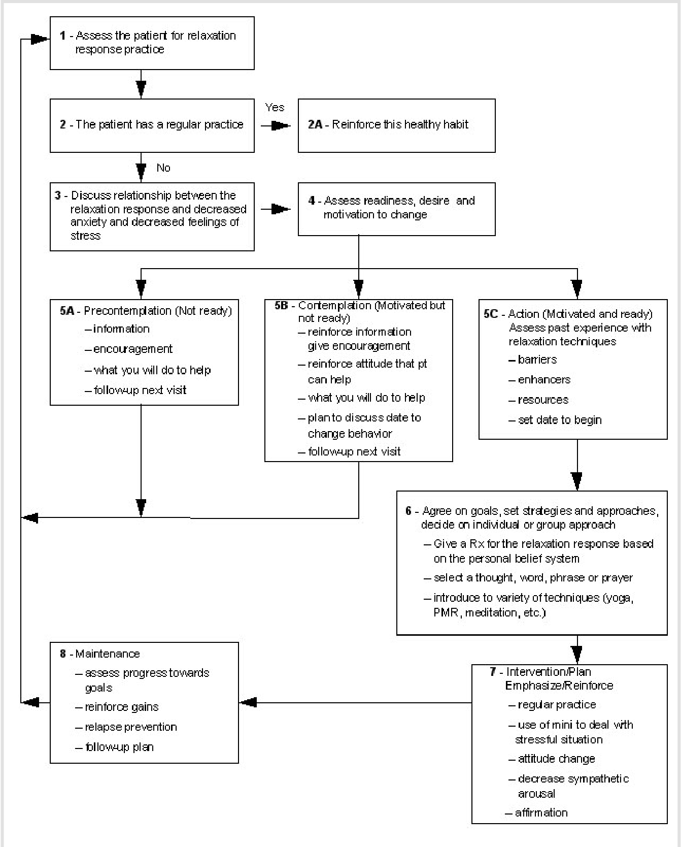 Figure 9 from Promoting nonpharmacologic interventions to