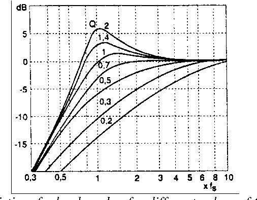 PDF] High-end 3-way speakers based on transmission line system