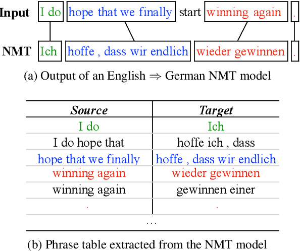 Figure 1 for Assessing the Bilingual Knowledge Learned by Neural Machine Translation Models