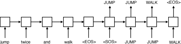Figure 2 for Rearranging the Familiar: Testing Compositional Generalization in Recurrent Networks
