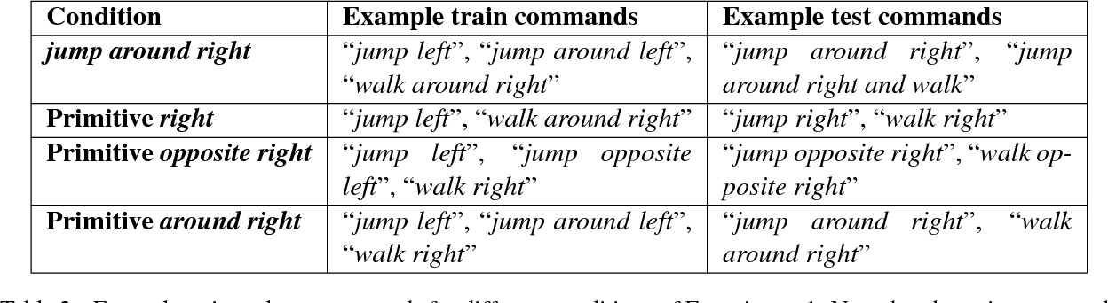 Figure 3 for Rearranging the Familiar: Testing Compositional Generalization in Recurrent Networks