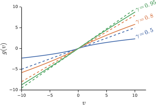 Figure 1 for General non-linear Bellman equations