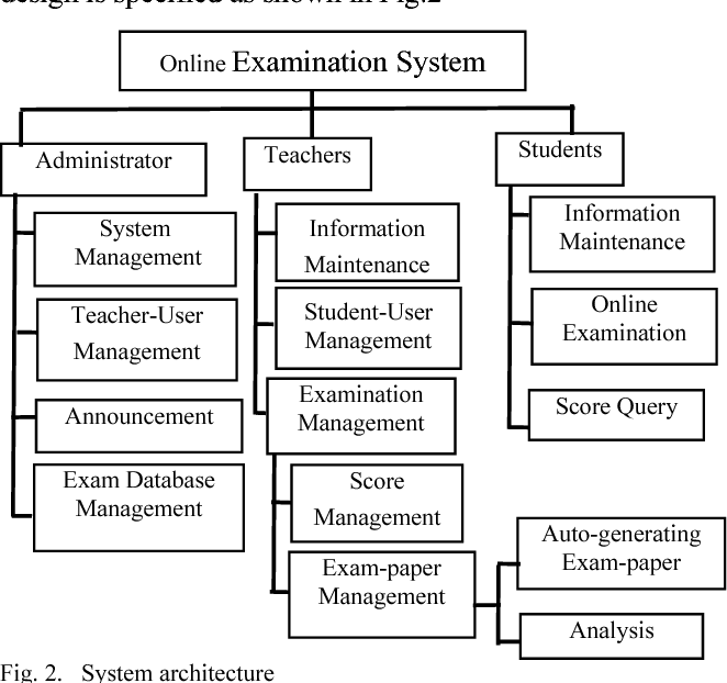 Figure 2 from Design of a Student's Online Examination System Based