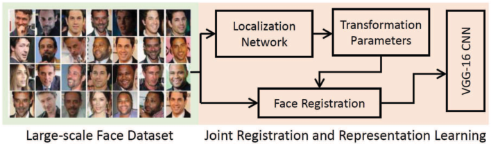 Figure 2 for Deep Face Recognition: A Survey