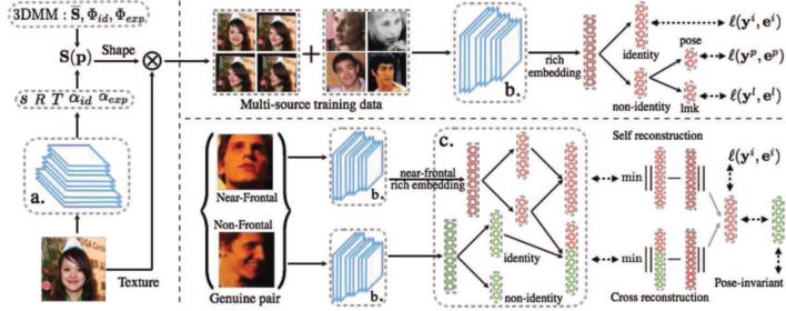 Figure 3 for Deep Face Recognition: A Survey