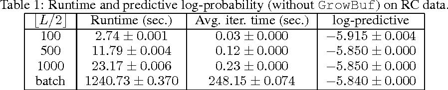 Figure 1 for Stochastic Variational Inference for Hidden Markov Models