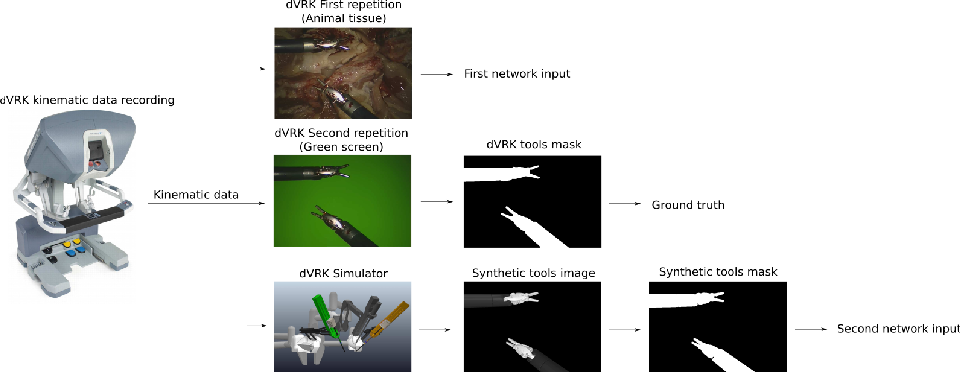 Figure 1 for Synthetic and Real Inputs for Tool Segmentation in Robotic Surgery