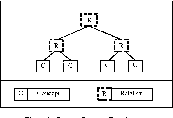 Figure 6 From Ptree A Tool To Draw Tree For Concept Relation Tree