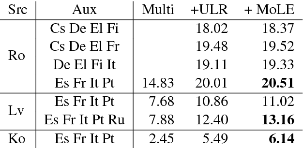 Figure 4 for Universal Neural Machine Translation for Extremely Low Resource Languages