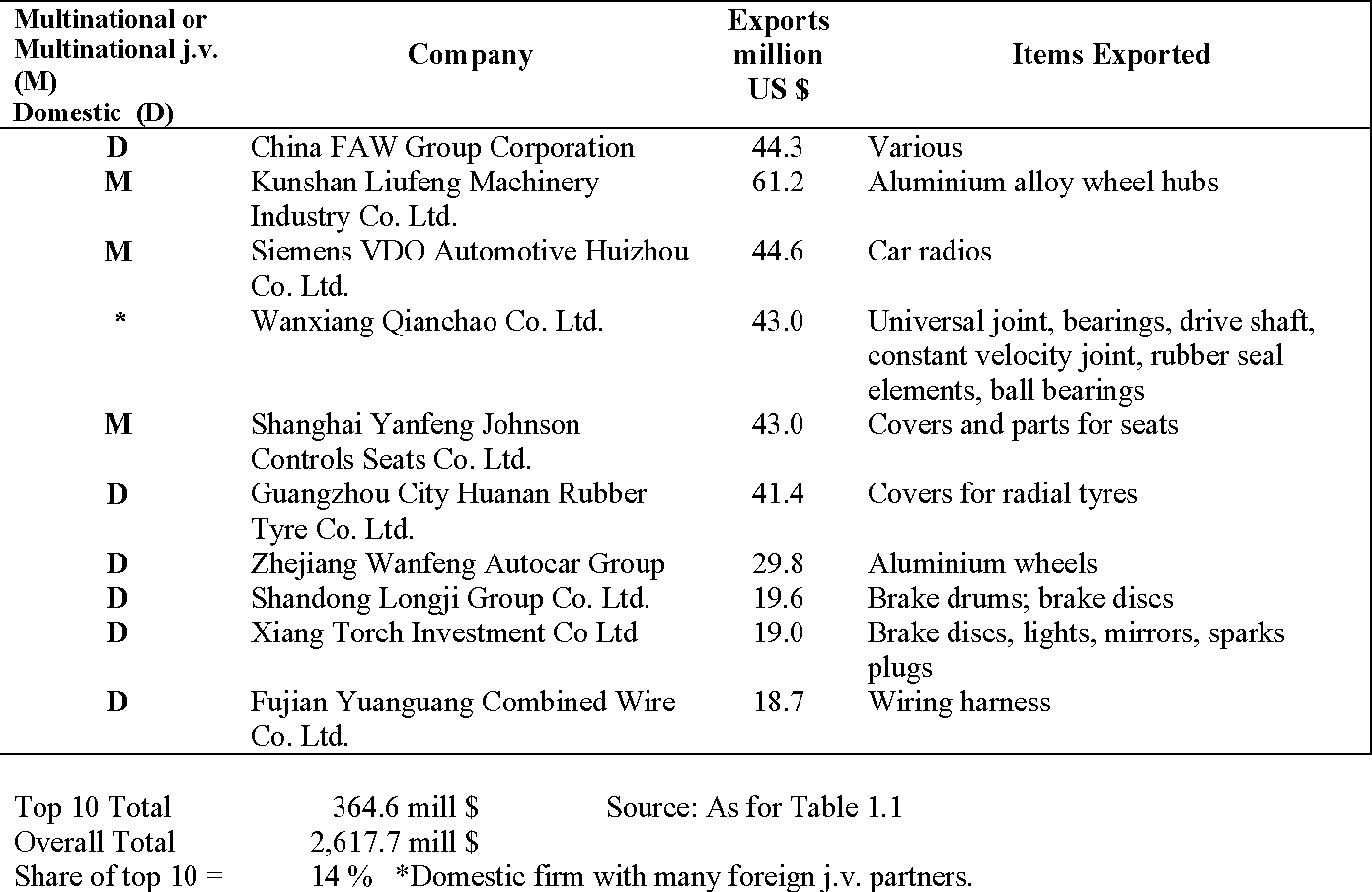 The Auto Component Supply Chain In China And India A Benchmarking Wiring Harness Study Semantic Scholar