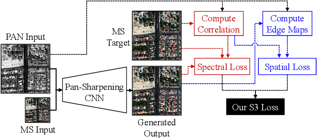 Figure 1 for S3: A Spectral-Spatial Structure Loss for Pan-Sharpening Networks