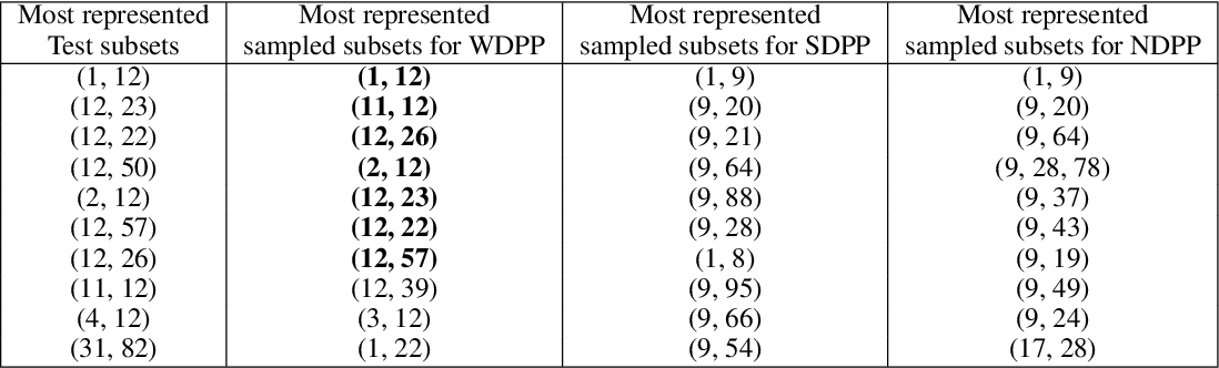 Figure 2 for Wasserstein Learning of Determinantal Point Processes