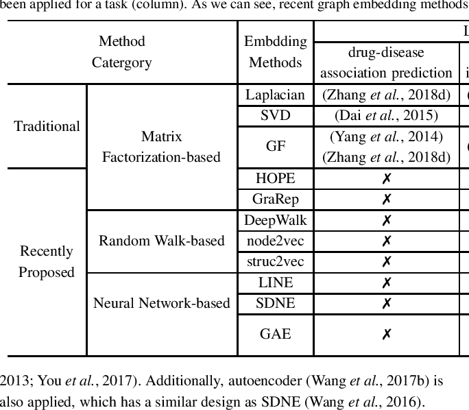 Figure 2 for Graph Embedding on Biomedical Networks: Methods, Applications, and Evaluations